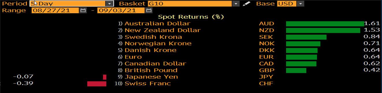 Notowania walut G10 na tle USD, źródło: Bloomberg