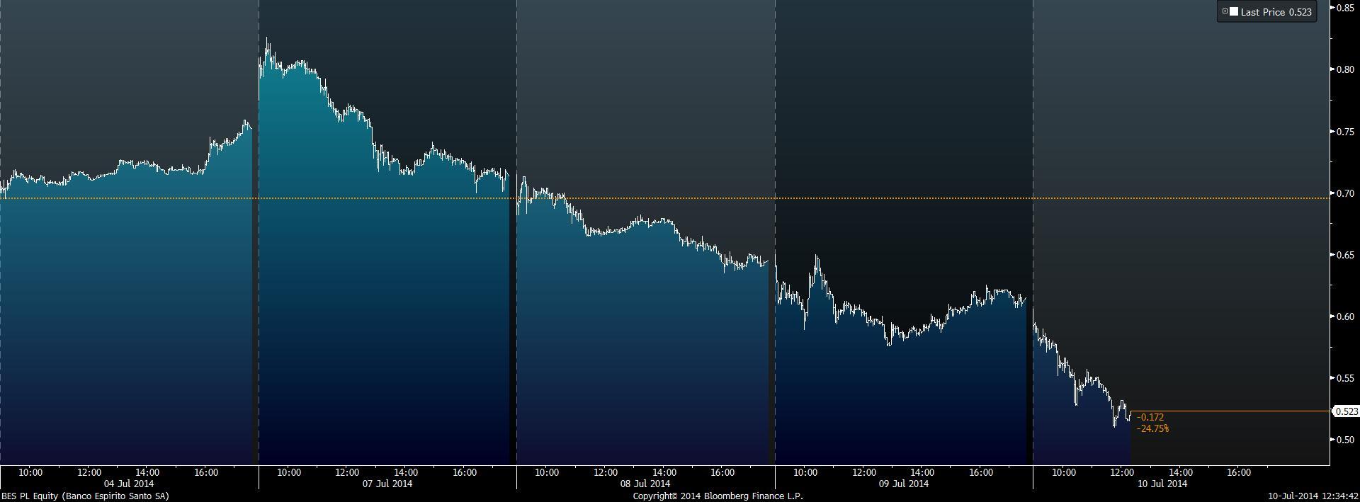 Tms waluty wykresy