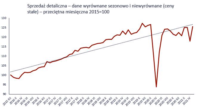 Dynamika sprzedaży detalicznej z Polski, źródło: TMS Brokers, GUS