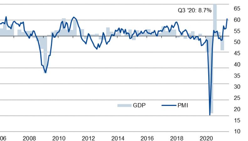 Wartość wskaźnika Composite PMI na tle niemieckiego PKB, źródło: IHS Markit