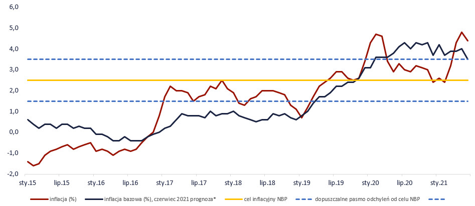 Inflacja w Polsce, źródło: TMS Brokers, GUS
