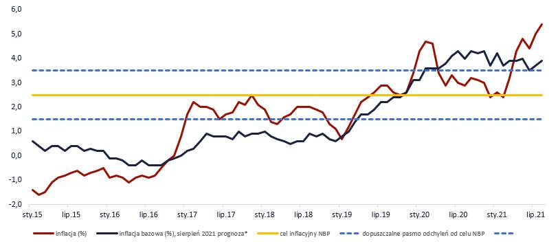 Inflacja CPI w Polsce, źródło: TMS Brokers, GUS