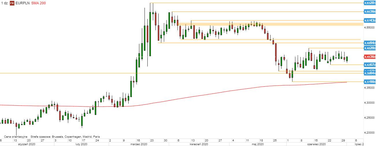 EUR/PLN - wykres 1D; Źródło: TMS Direct