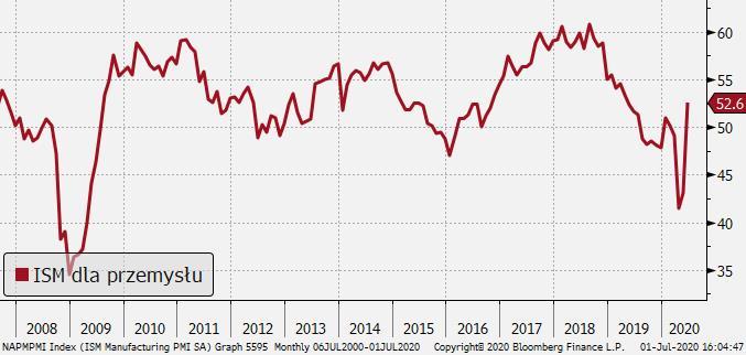 USA: ISM dla przemysłu; Źródło: Bloomberg, TMS
