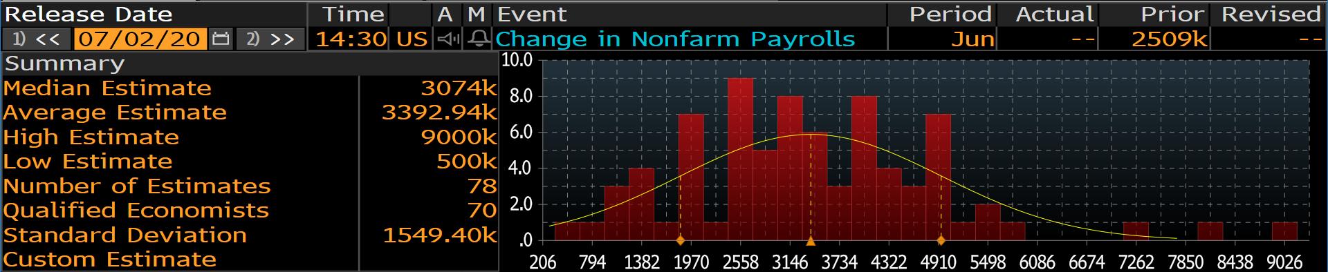 Zmiana zatrudnienia w sektorze pozarolniczym USA - zestawienie prognoz dla Bloomberga