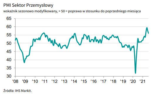 Polska: łagodny spadek PMI
