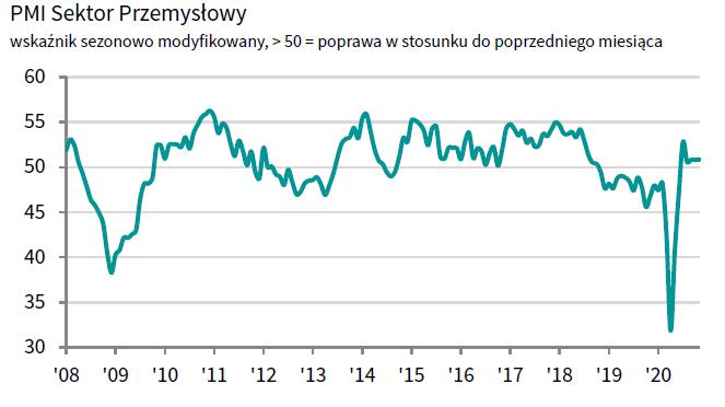 Polska: PMI dla przemysłu; Źródło: IHS Markit