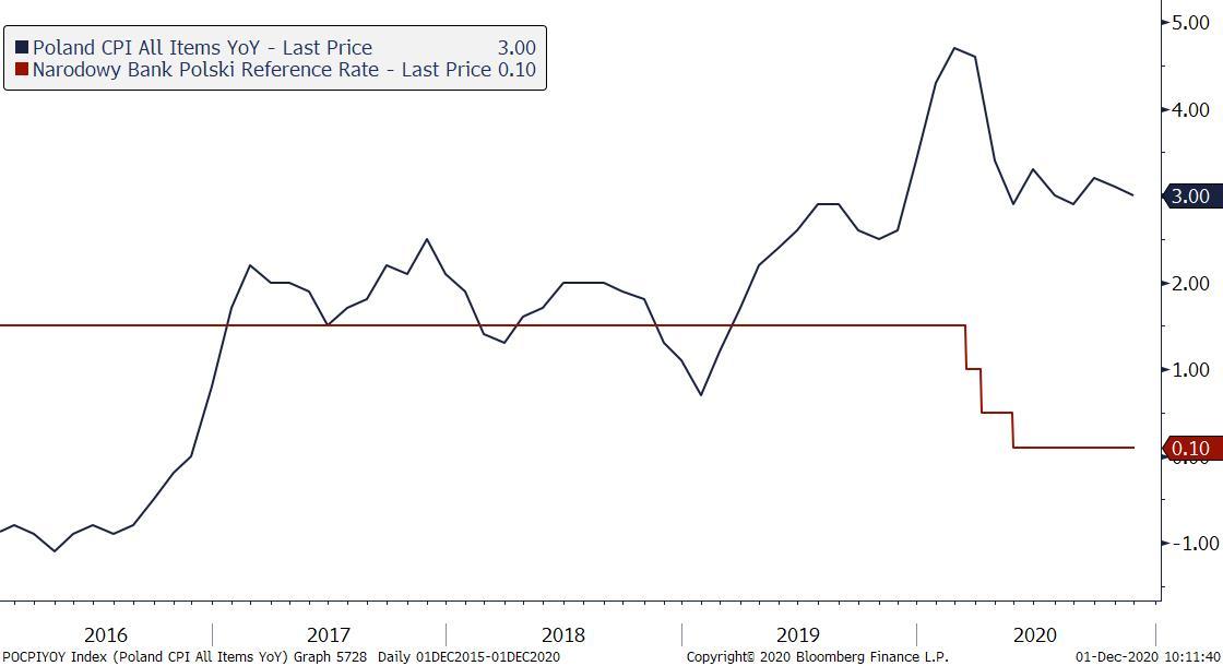 Dynamika CPI i stopy NBP. Źródło: Bloomberg
