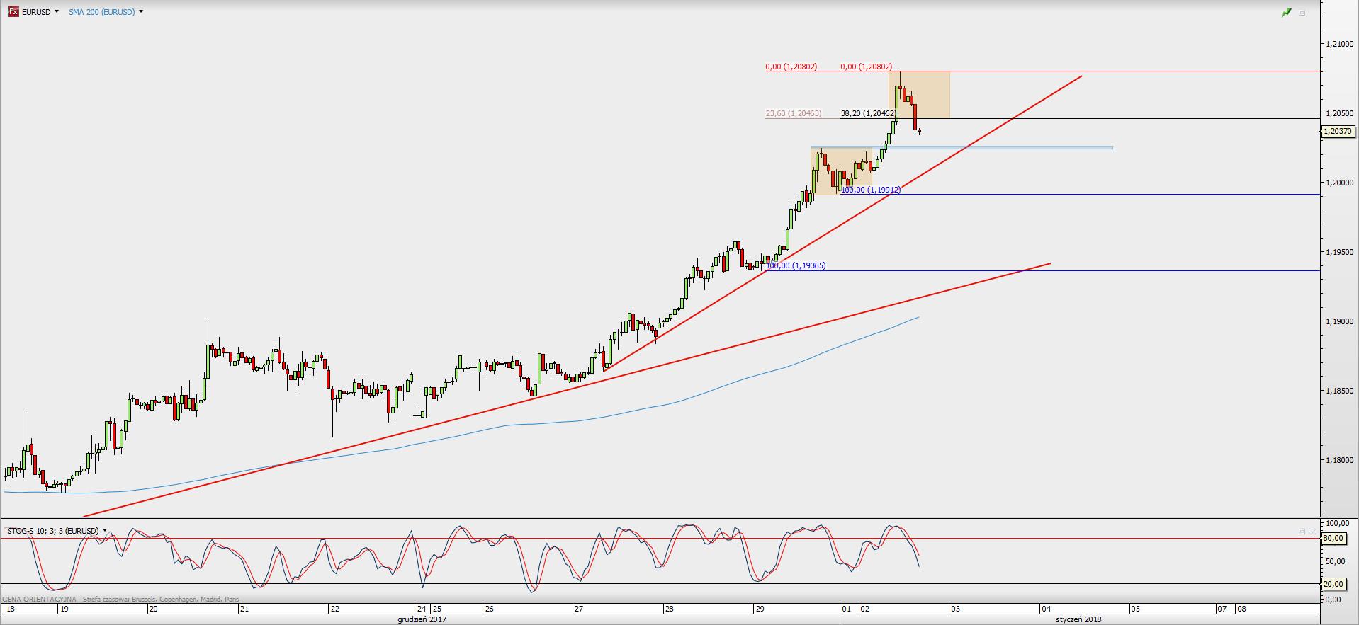Wykres godzinowy EUR/USD; Źródło: TMS Direct
