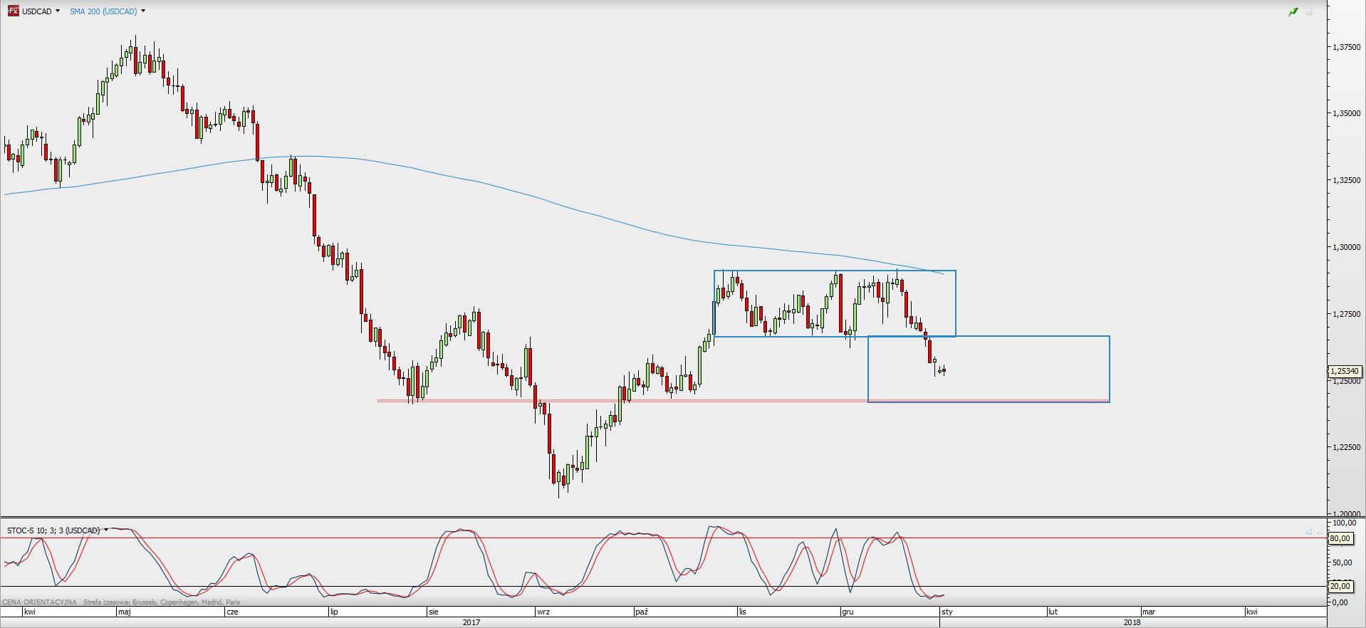Wykres dzienny USD/CAD; Źródło: TMS Direct
