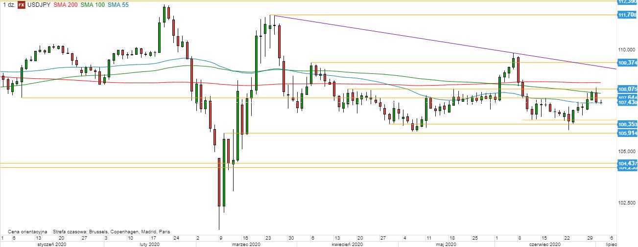 USD/JPY - wykres 1D; Źródło: TMSDirect