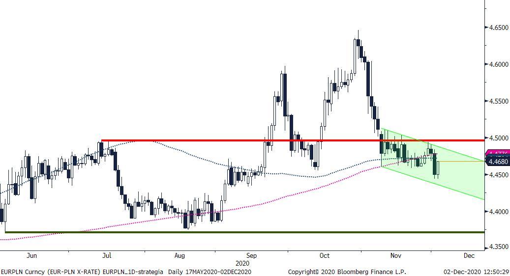 EUR/USD - wykres 1D; Źródło: Bloomberg