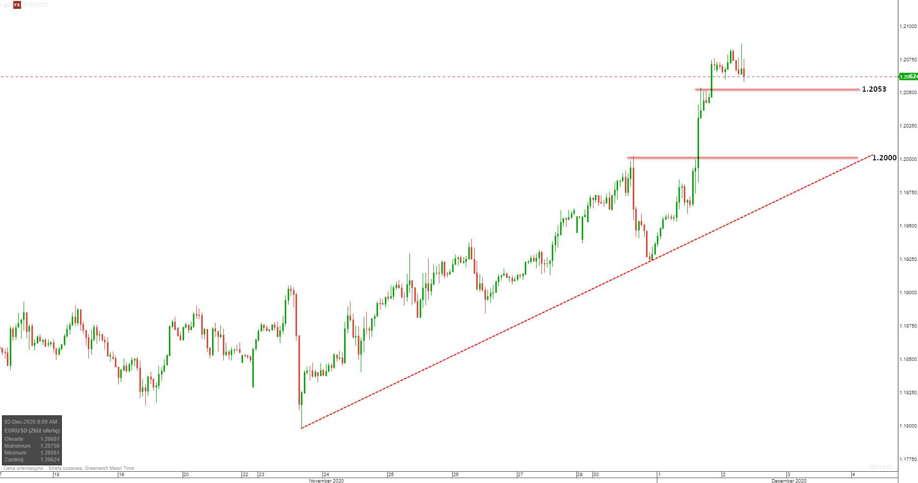 EUR/USD: kurs najwyżej od kwietnia