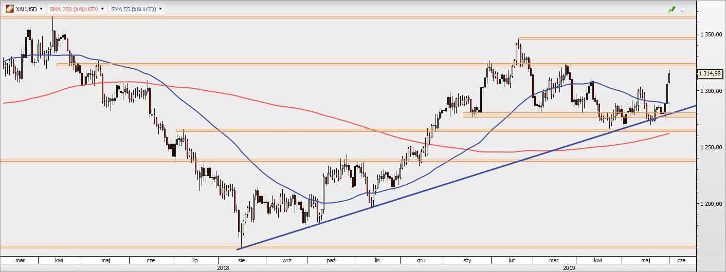 XAU/USD - wykres 1D; Źródło: TMS Direct