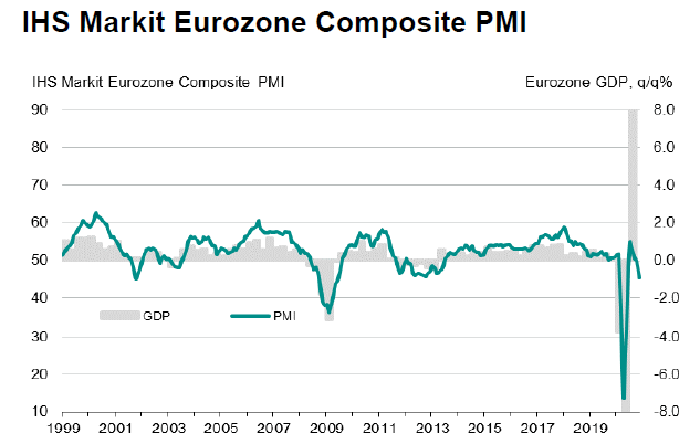Strefa euro: Composite PMI vs PKB; Źródło: IHS Markit