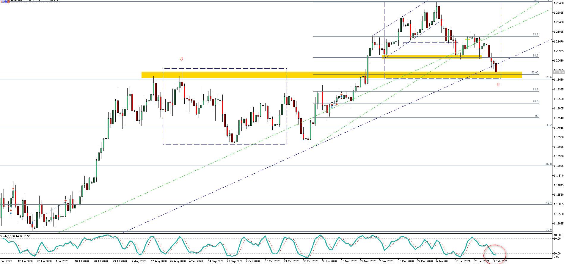 EUR/USD: kurs zbliża się do kluczowego wsparcia