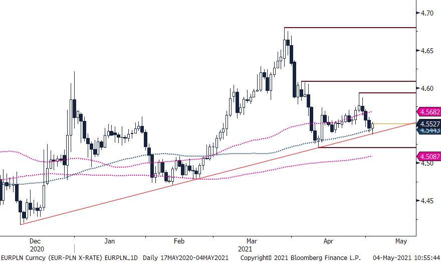 EUR/PLN - wykres 1 godz.; Źródło: Bloomberg, TMS Brokers