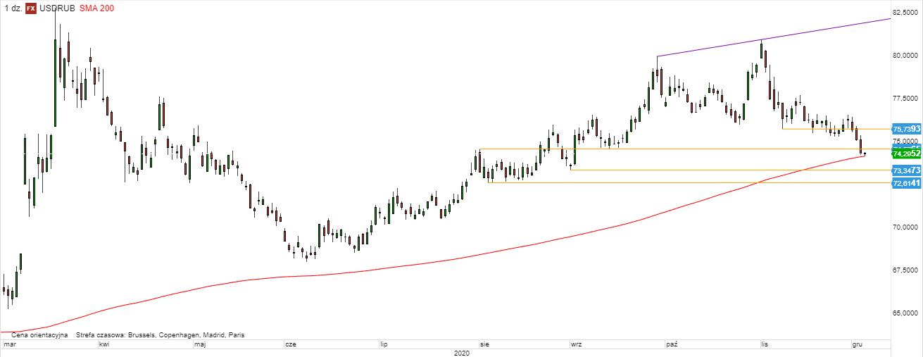USD/RUB - wykres 1D; Źródło: TMSDirect