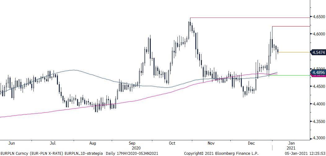 EUR/PLN - wykres 1D; Źródło: TMS