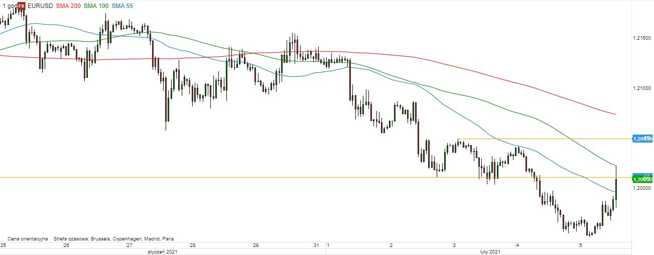 EUR/USD - wykres 1H; Źródło: TMSDirect