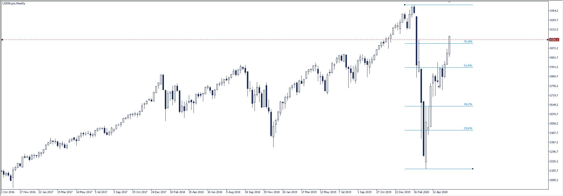 S&P 500: 1000 punktów nad dnem