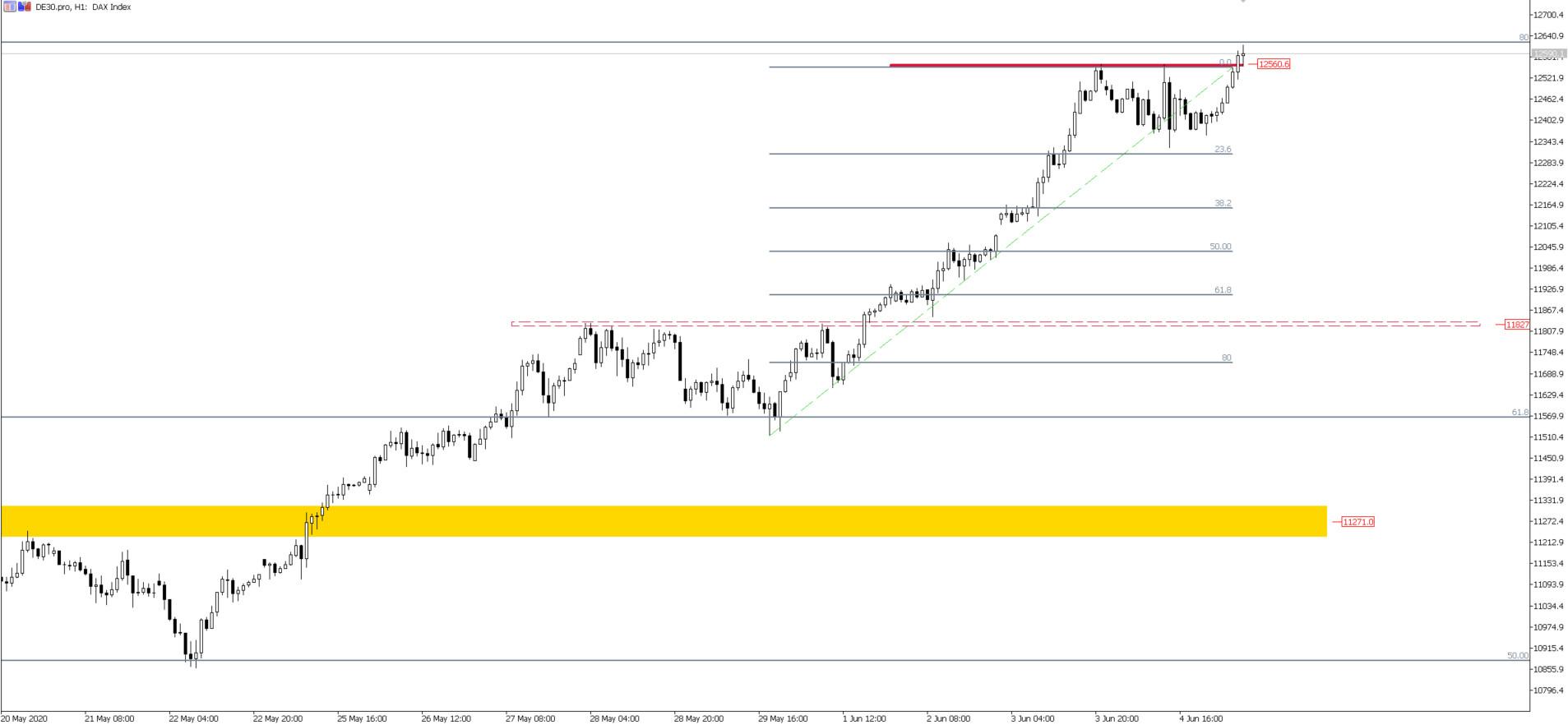 DE30, H1, TMS Brokers