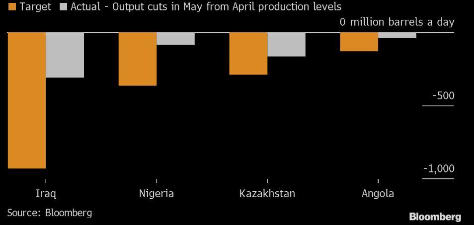 Zakładane i zrealizowane cięcie wydobycia przez wybranych sygnatariuszy OPEC+. Źródło: Bloomberg