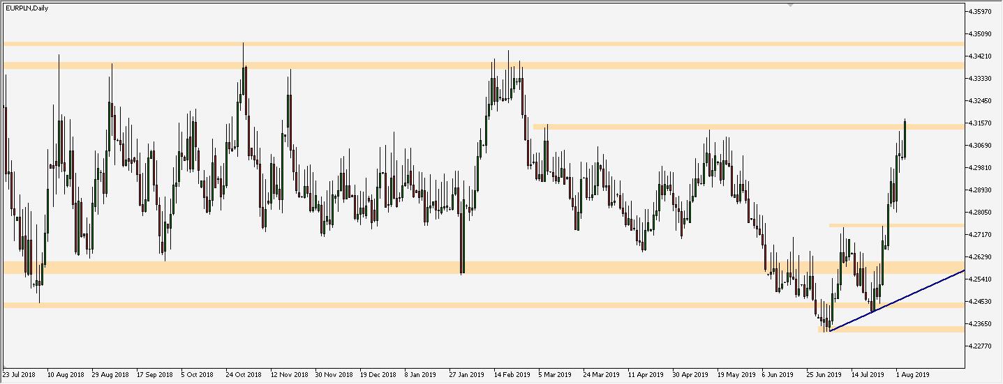 EUR/PLN - wykres 1D; Źródło: TMS Trader