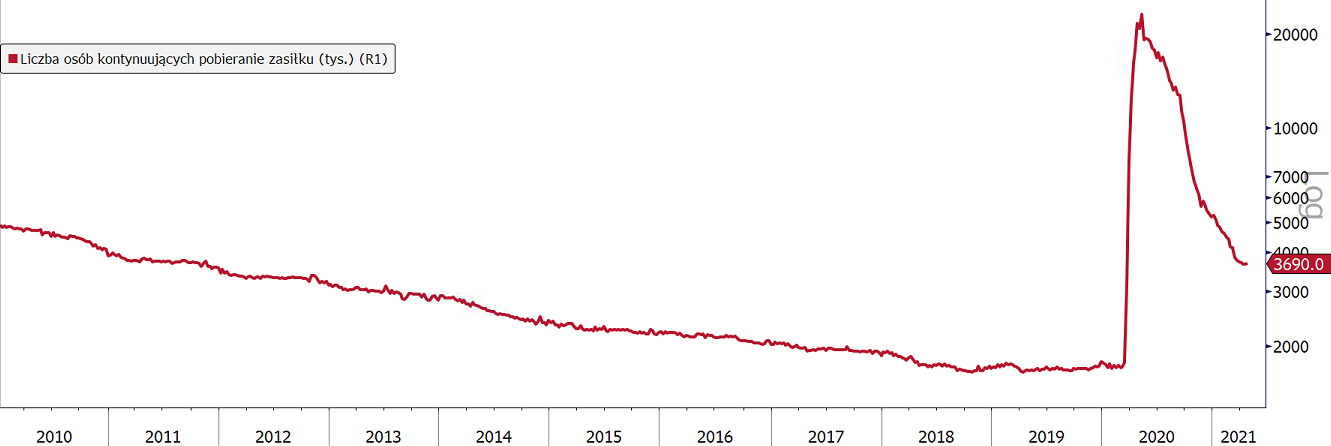 USA: mieszany wydźwięk danych z rynku pracy