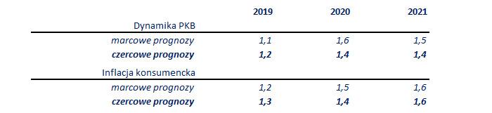 ECB: teraz szybciej, później wolniej