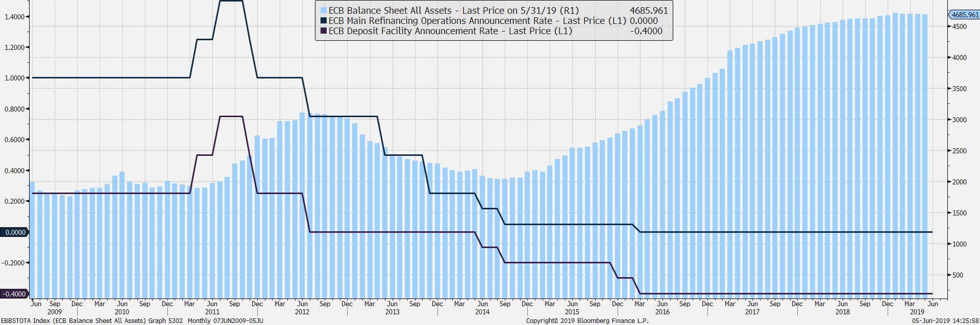 Parametry polityki ECB. Źródło: Bloomberg