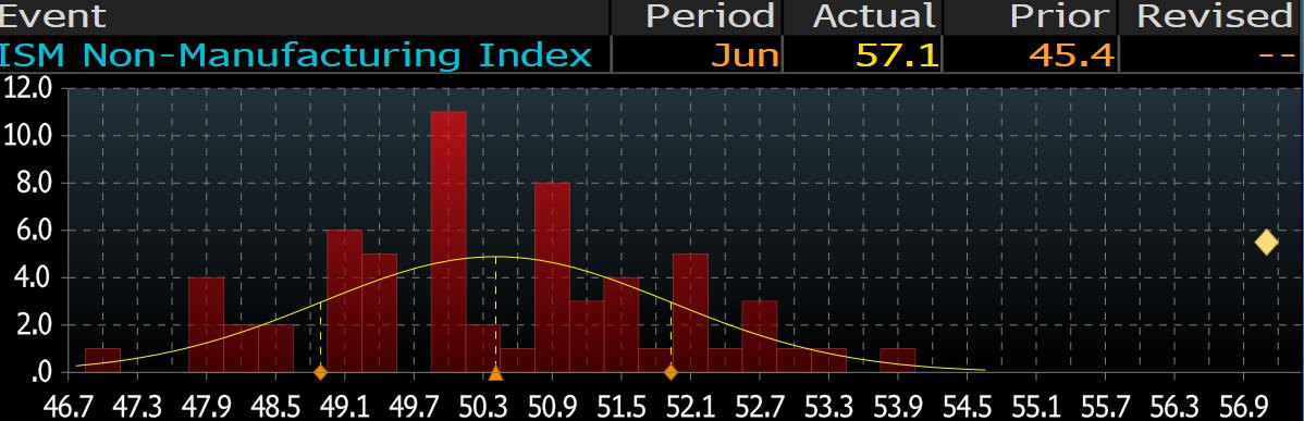 Odczyt indeksu ISM na tle oczekiwań. Źródło: Bloomberg