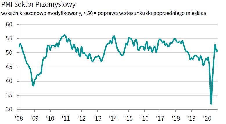 Słaby PMI z Polski, więc złoty... zyskuje?