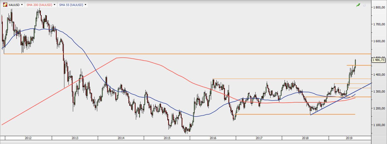 XAU/USD - wykres 1W; Źródło: TMS Direct