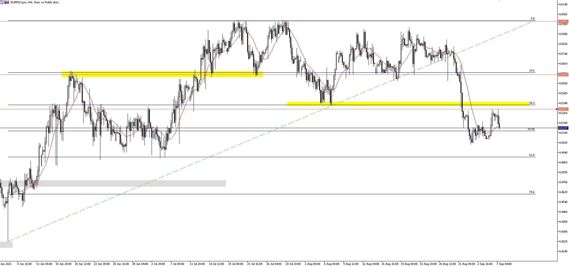 EUR/PLN: złoty wraca na ścieżkę umocnienia