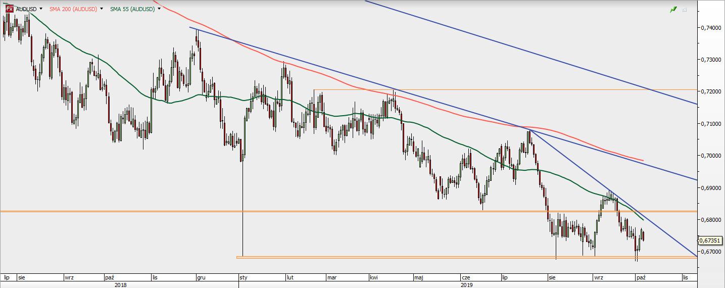 AUD/USD - wykres 1D; Źródło: TMS Direct