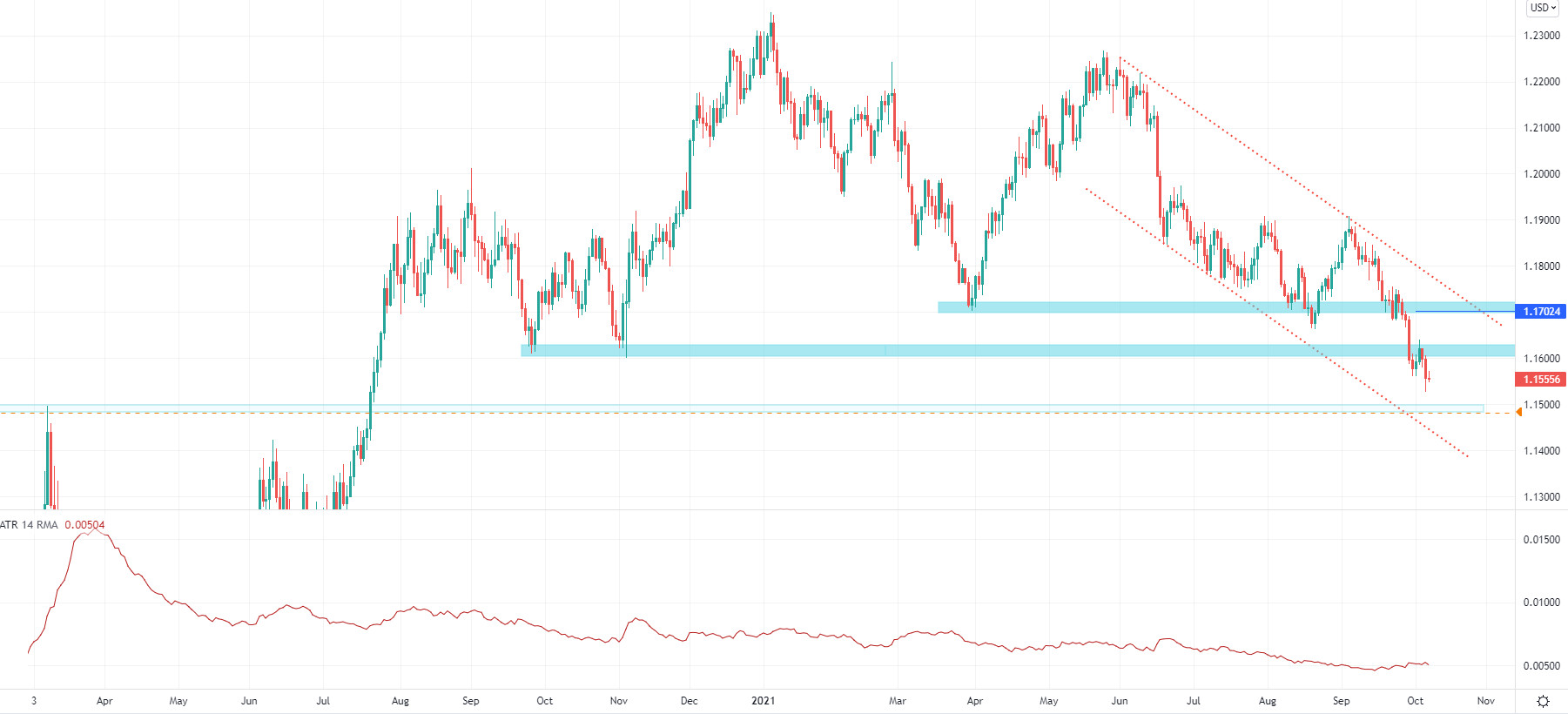 EUR/USD: najbliższy cel to 1,1500?