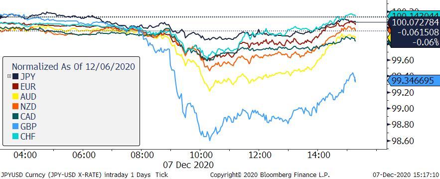 Zmiana wartości wybranych walut vs USD; Źródło: Bloomberg