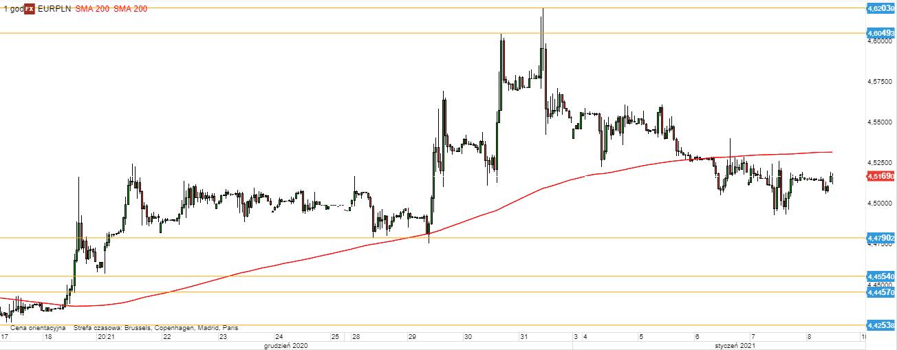 EUR/PLN - wykres 1H; Źródło: TMS
