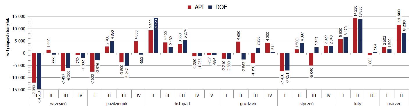 Ropa w górę po raporcie DOE