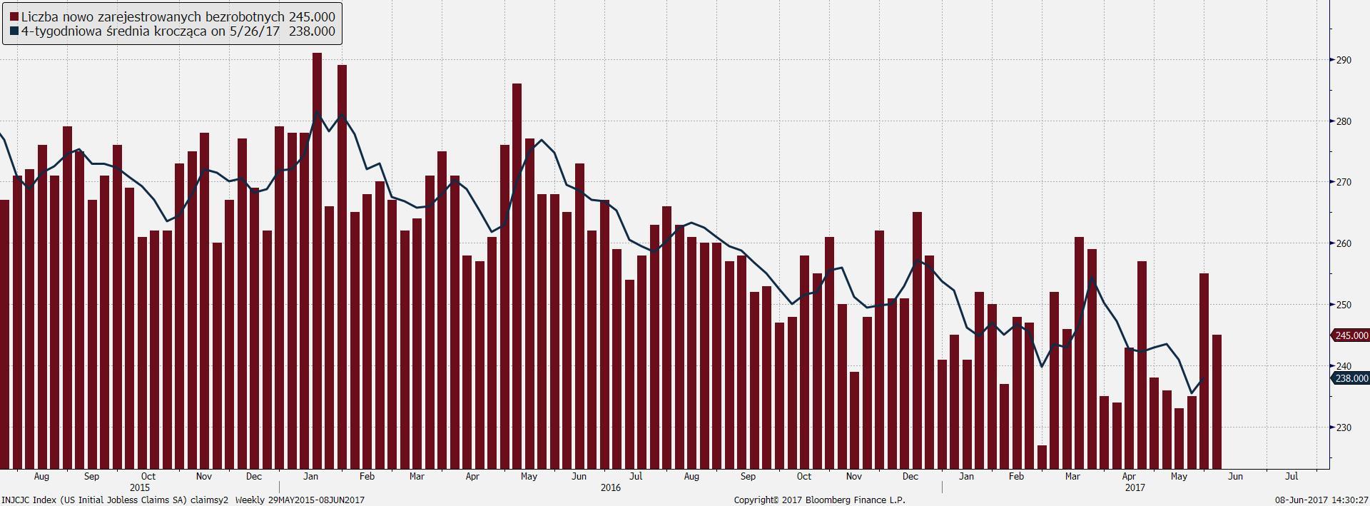 Spadek liczby nowo zarejestrowanych bezrobotnych