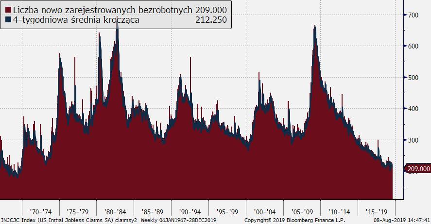 Liczba nowo zarejestrowanych bezrobotnych (tys.); Źródło: Bloomberg, TMS Brokers