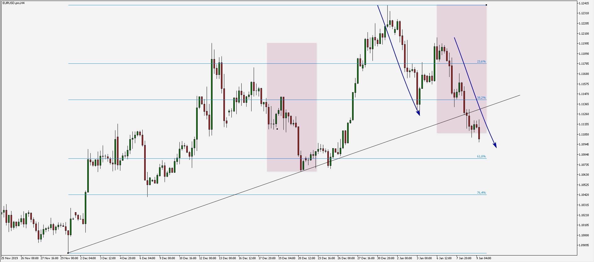 EUR/USD: struktura wzrostowa chwieje się w posadach