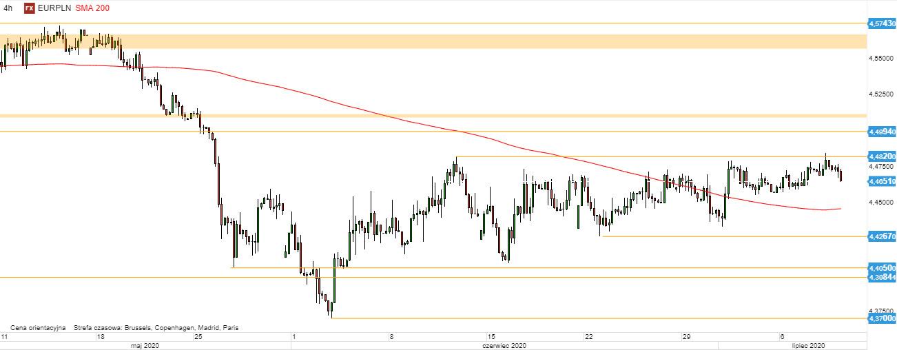 EUR/PLN - wykres 4H; Źródło: TMSDirect