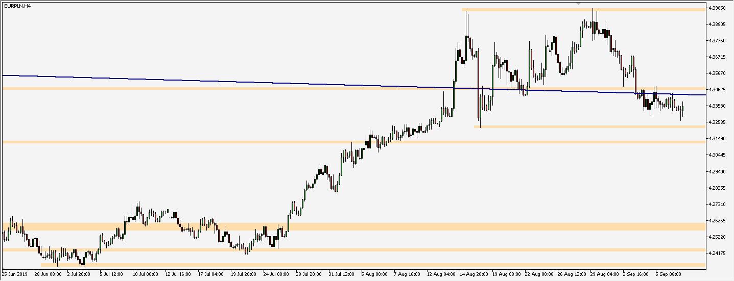 EUR/PLN - wykres 4H; Źródło: TMS Trader