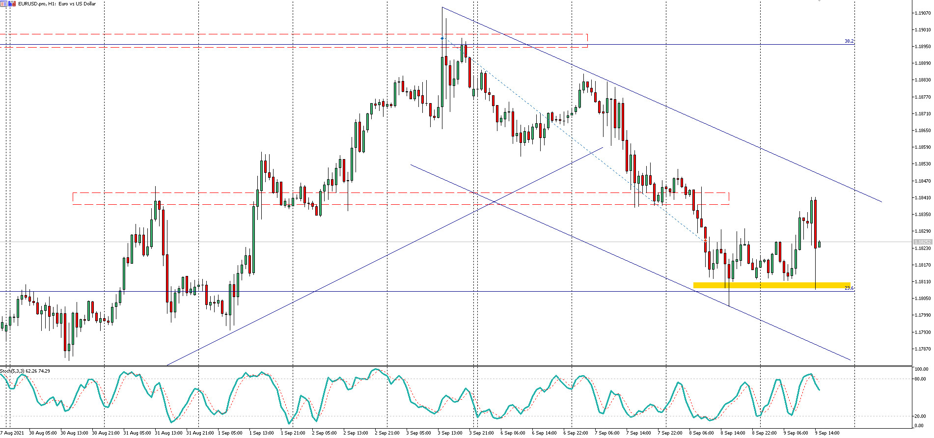 EUR/USD: szybki spadek do 1,1807 i powrót