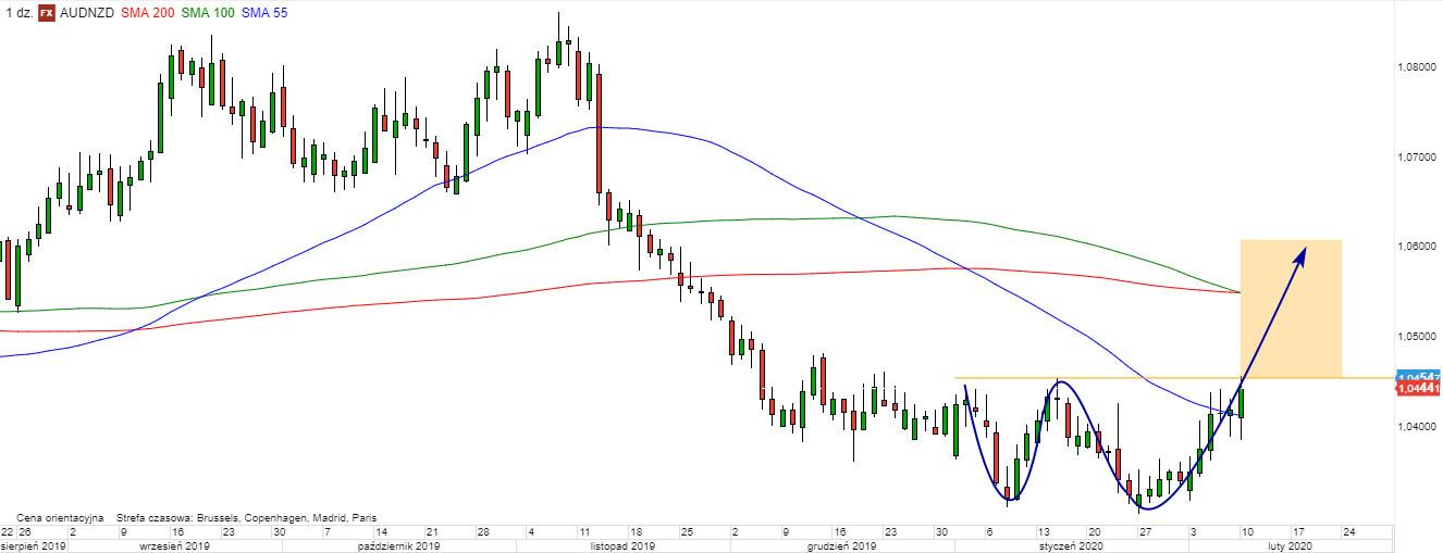 AUD/NZD - wykres 1D; Źródło: TMS Direct