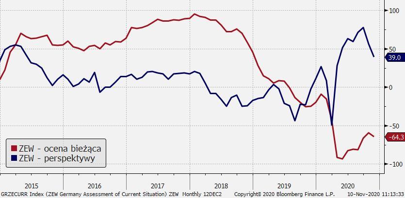 Niemcy: indeksy ZEW; Źródło: Bloomberg, TMS Brokers