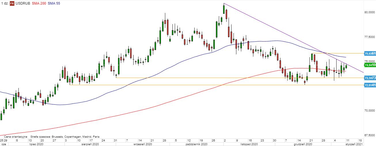USD/RUB - wykres 1D; Źródło: Bloomberg