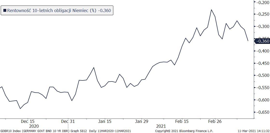 Rentowność 10-letnich obligacji Niemiec; Źródło: Bloomberg, TMS